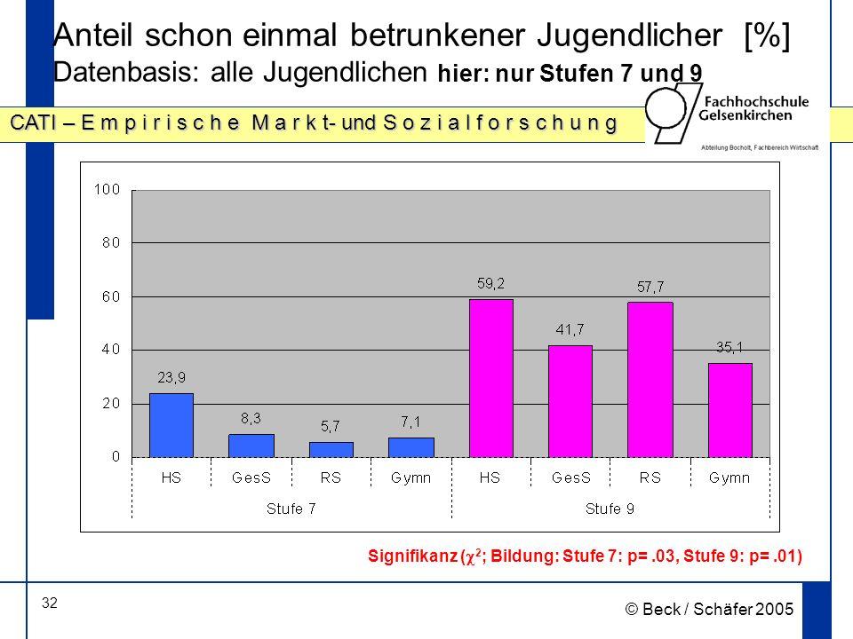 Anteil schon einmal betrunkener Jugendlicher [%] Datenbasis: alle Jugendlichen hier: nur Stufen 7 und 9